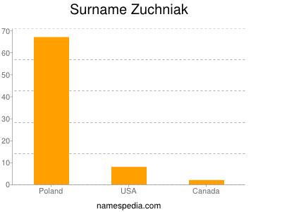 Surname Zuchniak