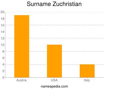 Surname Zuchristian