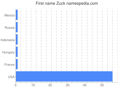 Given name Zuck