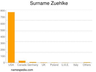 Surname Zuehlke