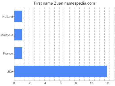 Given name Zuen