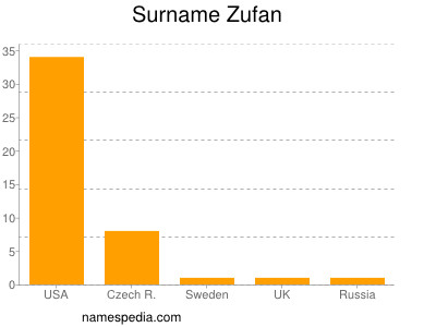 Surname Zufan