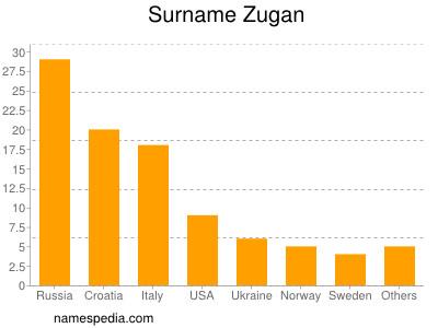 Surname Zugan