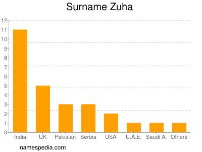 zuha name