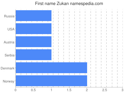 Given name Zukan