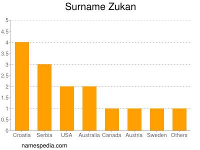 Surname Zukan