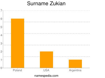 Familiennamen Zukian