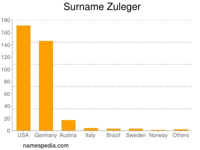 Surname Zuleger