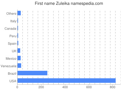 Given name Zuleika