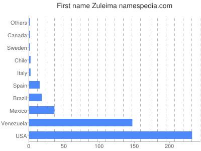 Given name Zuleima