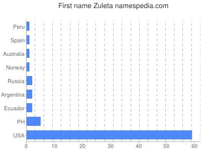 Given name Zuleta