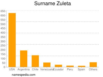 Surname Zuleta