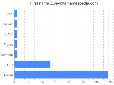 Given name Zuleykha