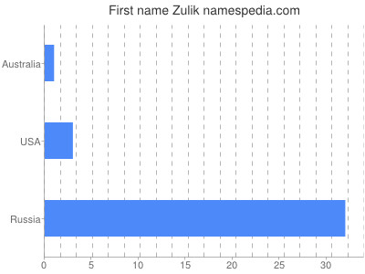 Given name Zulik
