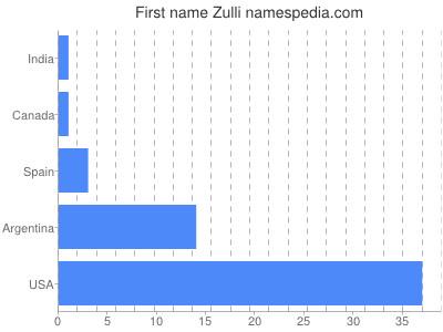 Given name Zulli
