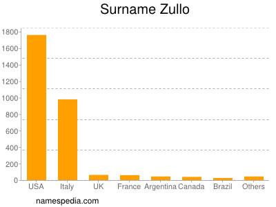 Surname Zullo