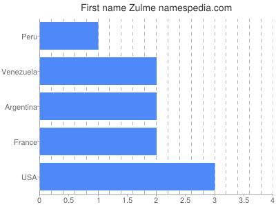 Given name Zulme