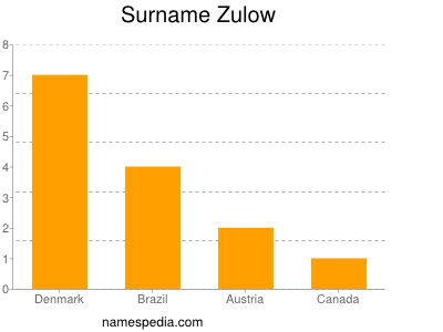 Surname Zulow