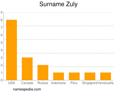Surname Zuly