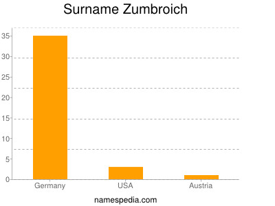 Surname Zumbroich