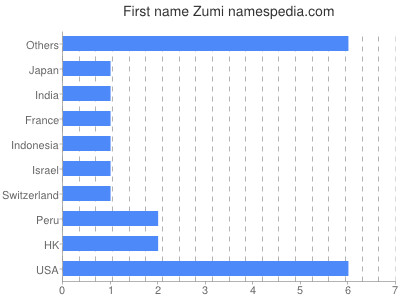 Given name Zumi