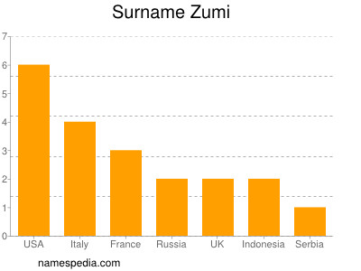 Surname Zumi