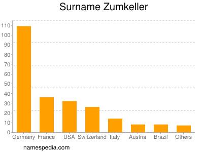 Surname Zumkeller
