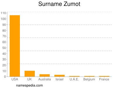 Surname Zumot