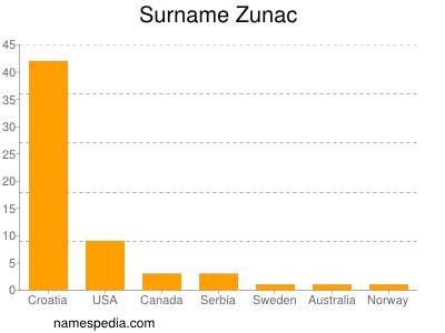 Surname Zunac