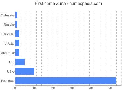 prenom Zunair
