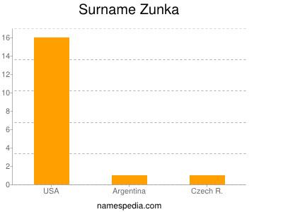 Surname Zunka