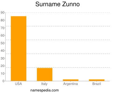 Surname Zunno