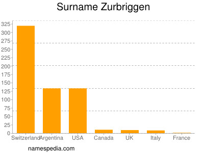 Surname Zurbriggen