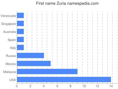 Given name Zuria
