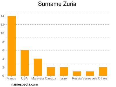 Surname Zuria