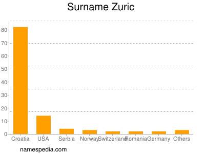 Surname Zuric