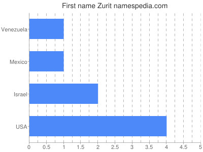 Given name Zurit