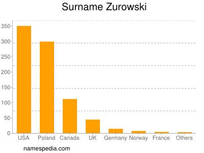 Surname Zurowski