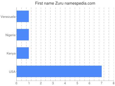 Given name Zuru