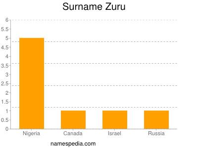Surname Zuru