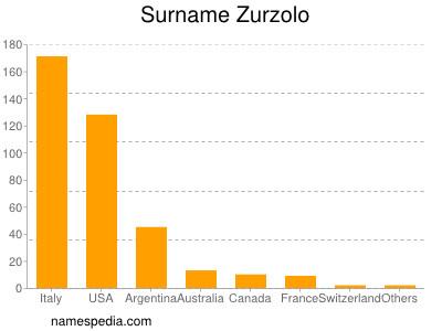Surname Zurzolo