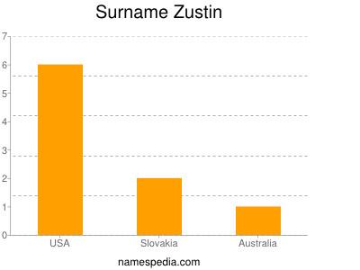 Surname Zustin