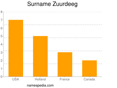 Familiennamen Zuurdeeg