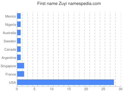 Given name Zuyi