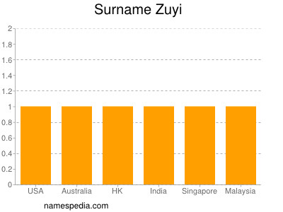 Surname Zuyi