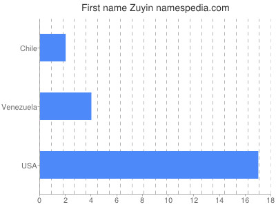 Given name Zuyin