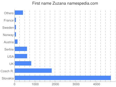 Given name Zuzana