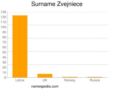 Surname Zvejniece