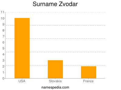 Surname Zvodar