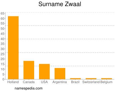 Surname Zwaal